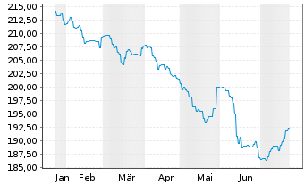 Chart AXA World Funds-US HighYld B.N-Ant.A(thes)EUR o.N. - 6 Monate