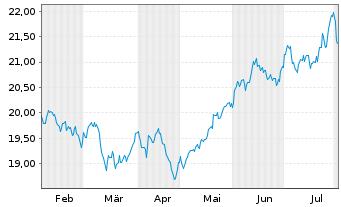 Chart AberdeenGlbl-Em.MktsSm.Co.FdAct.Nom.Cl.A-2 Acco.N. - 6 Monate