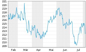 Chart Amundi-Bond Global Aggregate Nam.-Ant  AU (C) o.N. - 6 Monate
