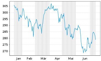 Chart Flossb.v.Storch-Mult.Opport. Inh.-Anteile R o.N. - 6 Monate