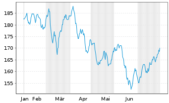 Chart AGIF-All.Oriental Income Inh.-Anteile A (USD) o.N. - 6 Monate