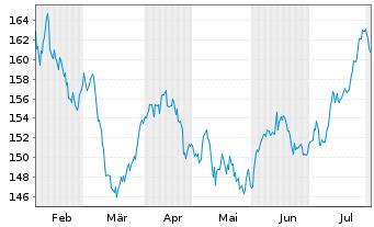 Chart Bellevue Fds (Lux)-BB Afr.Opp. Nam.-Ant B EUR o.N. - 6 Monate