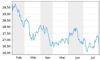 Chart Aberdeen Gl.-Asia Pacific Equ. - 6 Monate