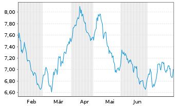 Chart F.T.I.FDS-F.Gold a.Precious M. - 6 Monate