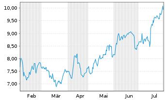 Chart Adecoagro S.A. - 6 Monate