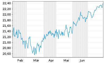 Chart ACMBernst.-Sele.Abs.Alpha Ptf. AA Acc.EUR Hed.o.N. - 6 Monate