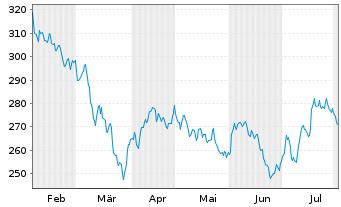 Chart AIS-A.FTSE EPRAEO REAL ESTATE - 6 Monate