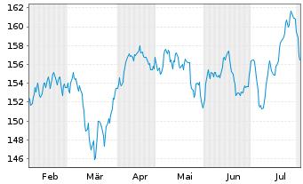 Chart AIS-Amundi MSCI EUROPE H.D.FA. - 6 Monate