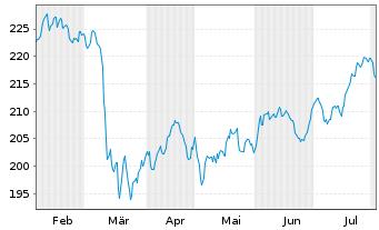 Chart AIS-Amundi MSCI Wld Financials - 6 Monate
