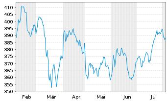Chart AIS-Amundi MSCI World Energy - 6 Monate