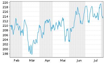Chart AIS-Amundi S&P Global Luxury - 6 Monate