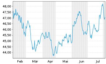 Chart Amundi Ind.Sol.-A.In.MSCI E.M. - 6 Monate