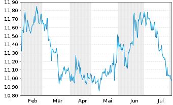 Chart AFC Ajax N.V. - 6 Monate