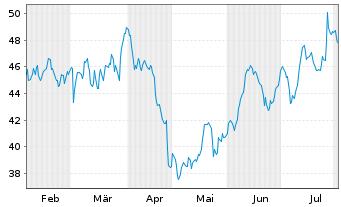 Chart STMicroelectronics N.V. - 6 Monate