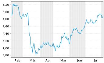 Chart AEGON N.V. Aandelen a.toon.(demat.)EO-,12 - 6 Monate