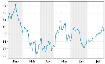 Chart Arcadis N.V. - 6 Monate
