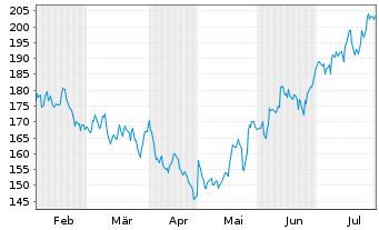 Chart NXP Semiconductors NV - 6 Monate