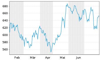 Chart ASML Holding N.V. - 6 Monate