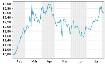 Chart Brunel International N.V. - 6 Monate