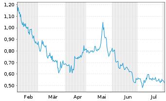 Chart Affimed N.V. - 6 Monate