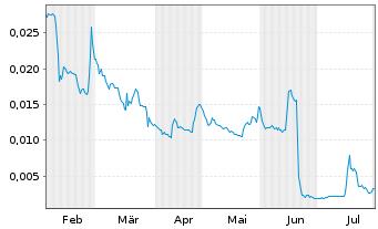 Chart Steinhoff Internatl Hldgs N.V. - 6 Monate