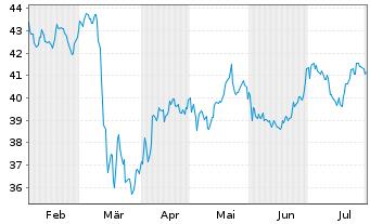 Chart ASR Nederland N.V. - 6 Monate