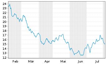 Chart Takeaway.com N.V. - 6 Monate
