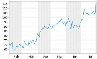 Chart Shop Apotheke Europe N.V. - 6 Monate