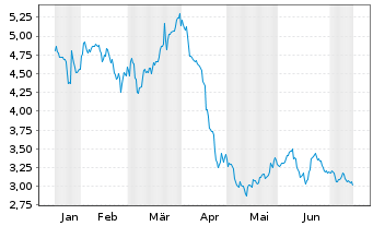 Chart Avantium N.V. - 6 Monate