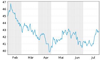 Chart Qiagen N.V. - 6 Monate