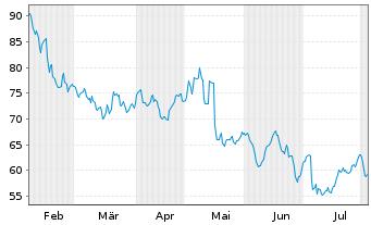 Chart Alfen N.V. - 6 Monate