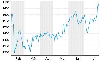 Chart Adyen N.V. - 6 Monate