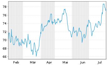 Chart Akzo Nobel N.V. - 6 Monate