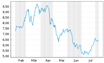 Chart Norsk Hydro ASA - 6 Months