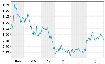 Chart Akastor ASA - 6 Monate