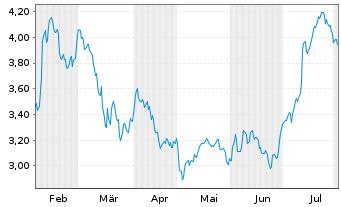 Chart Aker Solutions ASA - 6 Monate