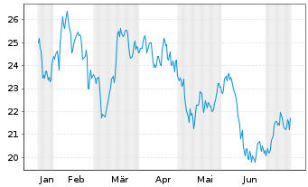 Chart Assa-Abloy AB - 6 Monate