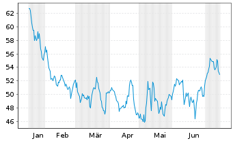 Chart AAON Inc. - 6 Monate