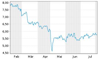 Chart ADT Inc. - 6 Monate