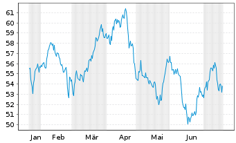 Chart Aflac Inc. - 6 Monate