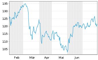 Chart Agco Corp.  - 6 Monate