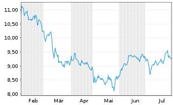 Chart AGNC Investment Corp. - 6 Monate