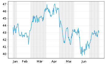 Chart ALPS ETF T.-C.&St.Gl.R.Maj.ETF - 6 Monate