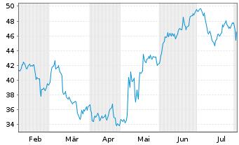 Chart ANI Pharmaceuticals Inc. - 6 Monate