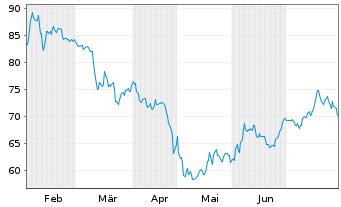 Chart ASGN Inc. - 6 Monate