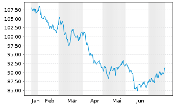 Chart AT & T Inc. DL-Notes 2013(13/45) - 6 Monate