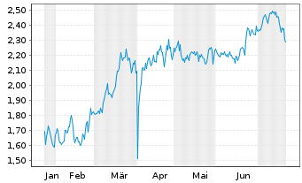 Chart ARCA biopharma Inc. - 6 Monate