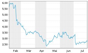 Chart AXT Inc. - 6 Monate