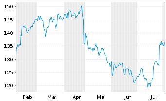 Chart AbbVie Inc. - 6 Monate