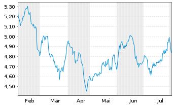 Chart Aberdeen Chile Fund Inc. - 6 Monate